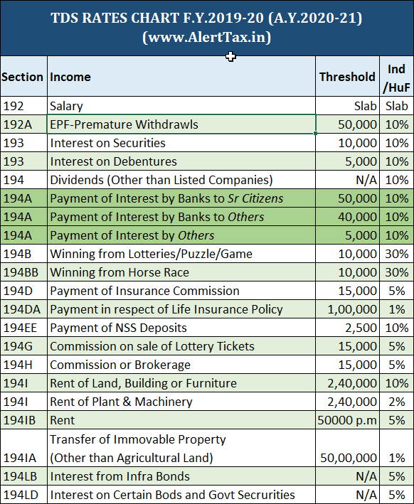 TDS Rates Chart A.Y.2020-21