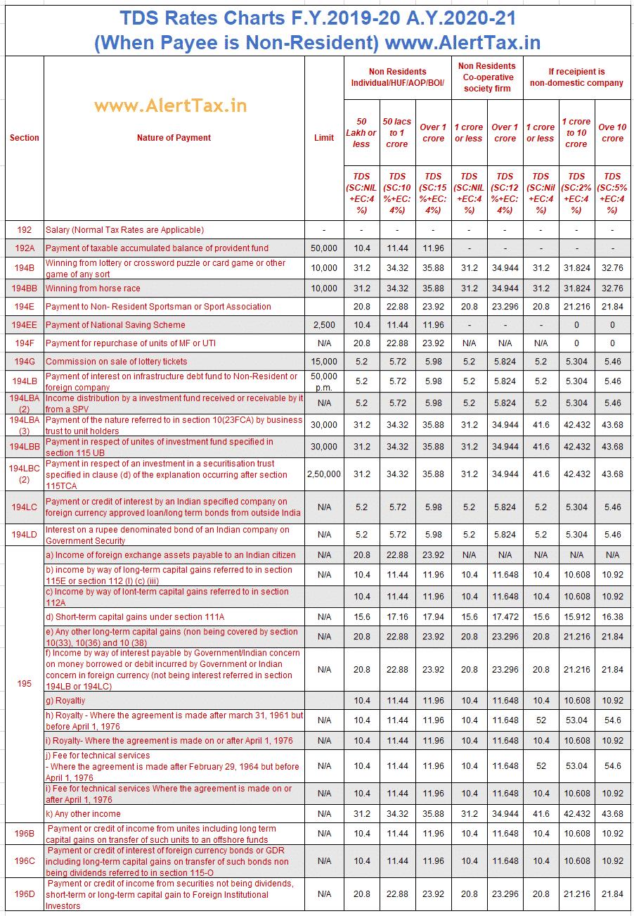 TDS Rates Chart F.Y.2019-20 A.Y.2020-21